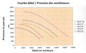 courbe débit ventilateurs