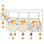 Trieurs-Calibreurs-Rotatifs